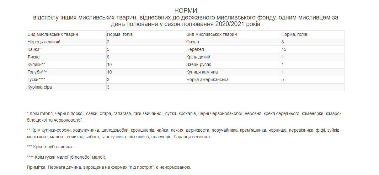 лимиты охоты украина 2020-2021